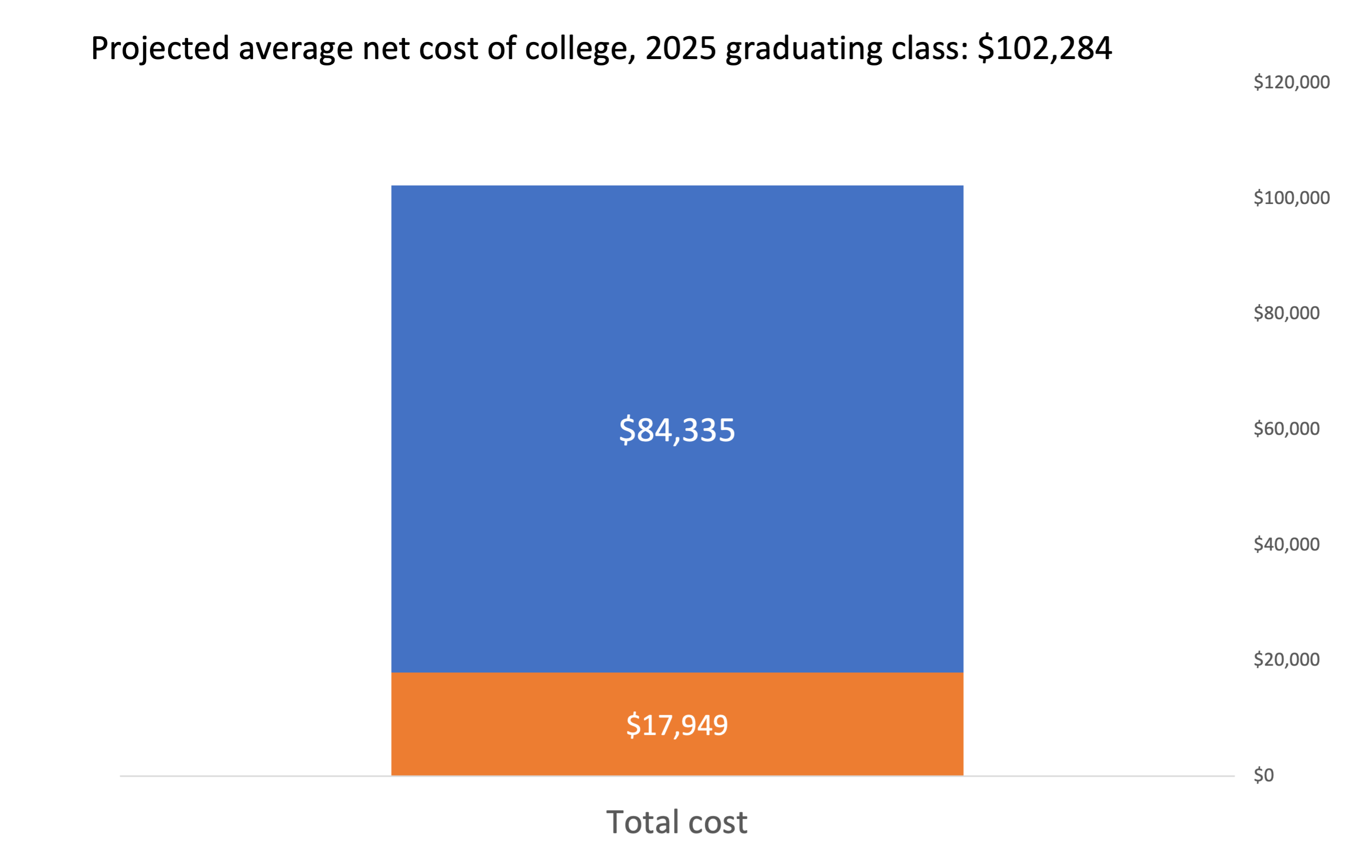 How the avg student finances college