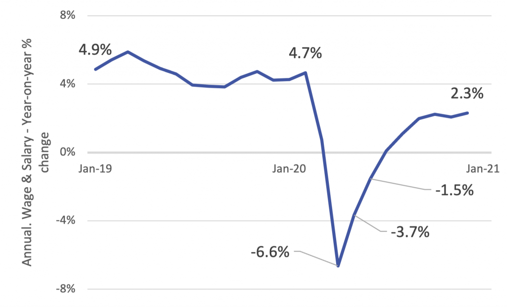 The most recent December results represent a +2.3% change from December 2019 and points to a broader economic rebound