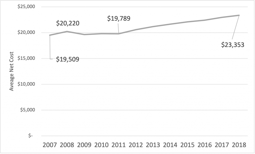 US college costs 4-year programs 2010s