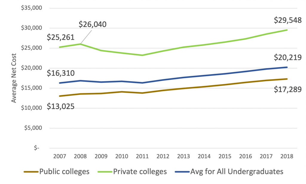 Private and public college net costs 2010s
