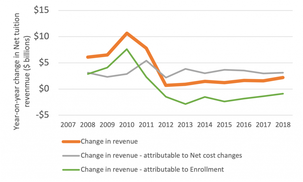Total tuition net revenue ($ billions), change year-on-year