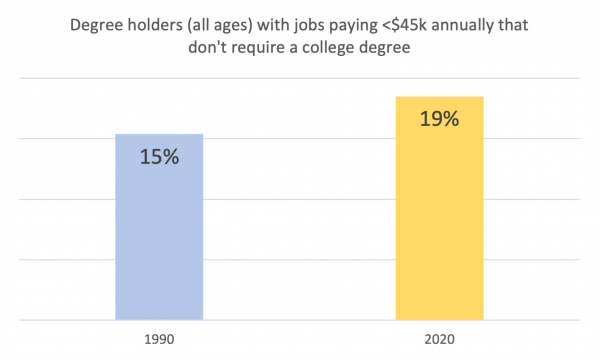 Federal Reserve on College graduate underemployment