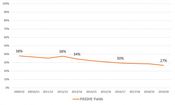 PASSHE yield trends