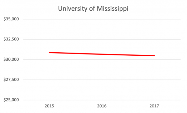 CTAS internal estimates of Univ of Mississippi's out-of-state Average Net Cost