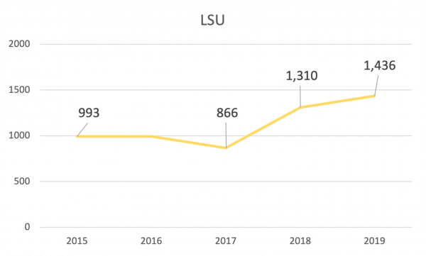 LSU out-of-state recruitment